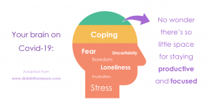 Colourful infographic showing the effects of coping with Coronavirus/Covid-19 on the brain and mental health
