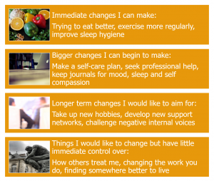 Diagram showing four categories of making life changes to improve mental health