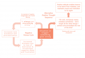 Diagram demonstrating alternative thought sequences to tackle depressed and anxious thinking