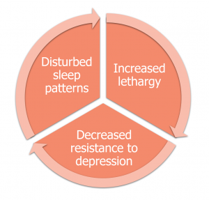Diagram showing the vicious cycle of depression and its impacts on sleep