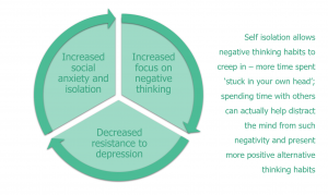 Diagram showing the social impacts of depression
