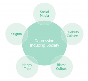 Diagram Summarising Depression Inducing Society Factors