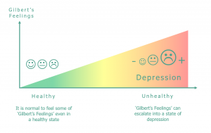 Diagram depicting development of feelings with depression