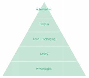 Diagram showing Maslow's Hierarchy of Needs