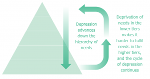 How Depression Impacts the hierarchy of needs and self care