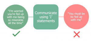 Diagram showing how to communicate Mental Health topics effectively using I Statements
