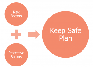 Keep safe plan for suicide risk management