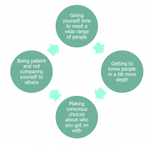 Diagram showing suggestions for maintaining relationships, for students at university