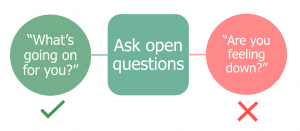 Diagram showing effective communication of mental health topics through asking open questions