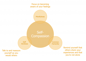Diagram illustrating the practice of self compassion