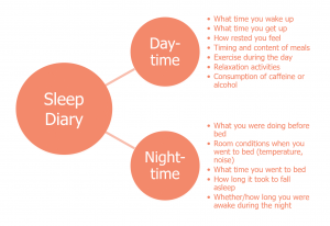 Sleep diary to tackle depression and insomnia