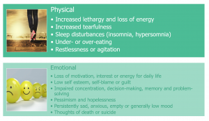 Diagram showing symptoms of depression