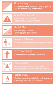 Diagram listing unhelpful thinking habits linked to depression, anxiety, and mental ill health